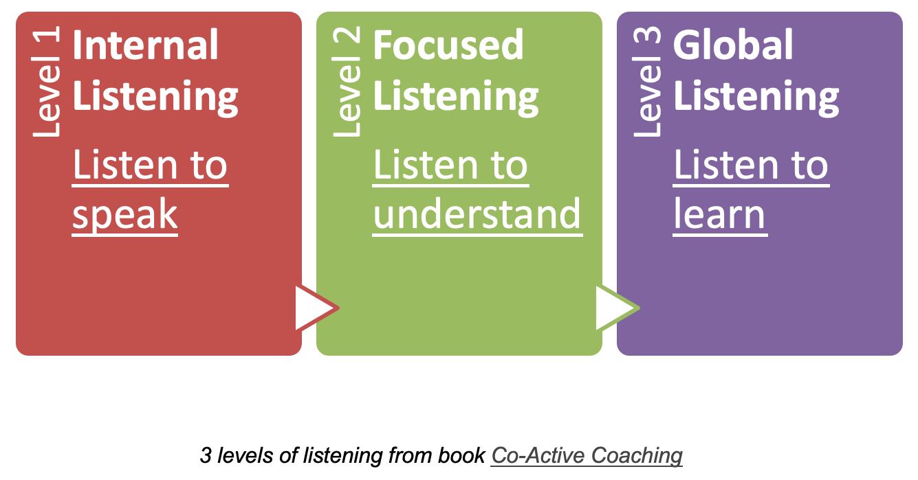 3 levels of listening